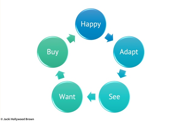 circles in a loop showing the hedonic cycle - happy, adapt, see, want, buy, happy, etc.